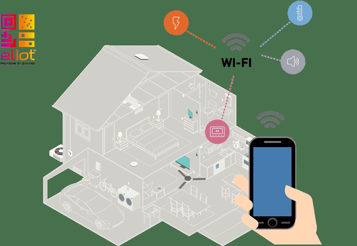 Come funziona IoT nella casa intelligente