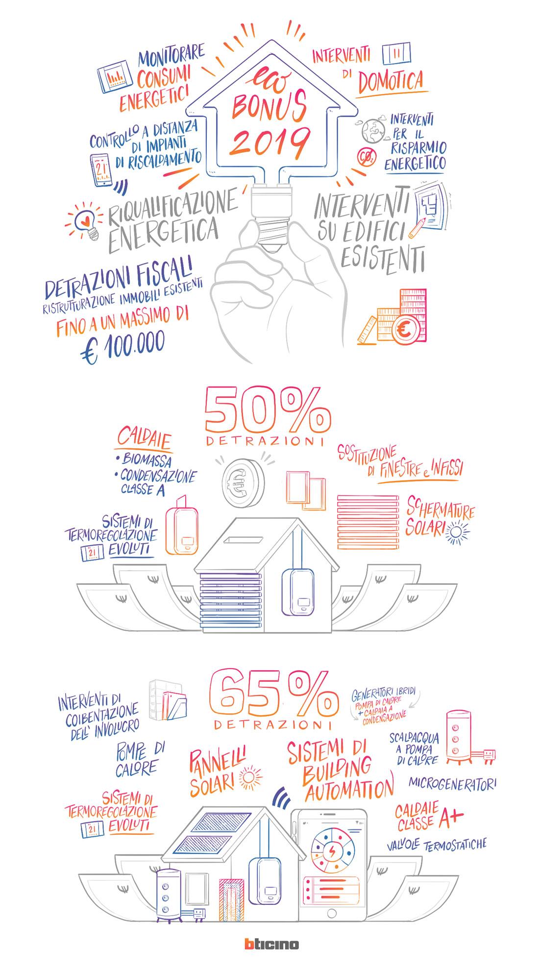 Ecobonus casa 2019: cos'è e come si ottiene?